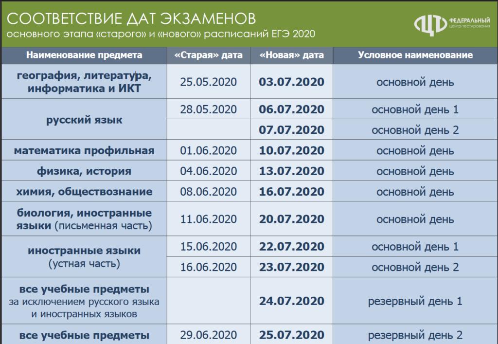 """""""Новые"""" даты ЕГЭ"""